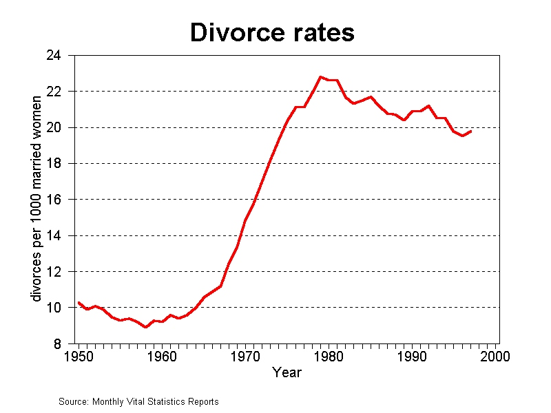 Image result for divorce rate
